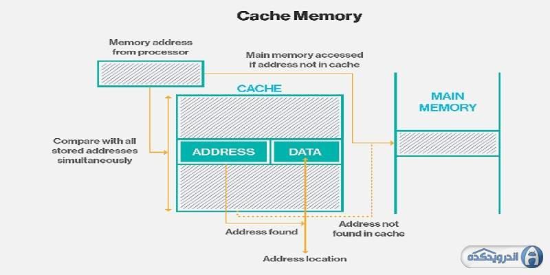 حافظه نهان (Cache) چیست؟